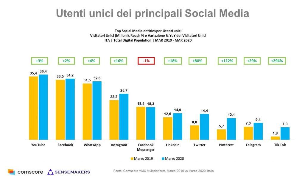 ComScore-Utenti-unici-social-media